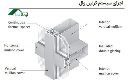 اجزای سیستم کرتین وال